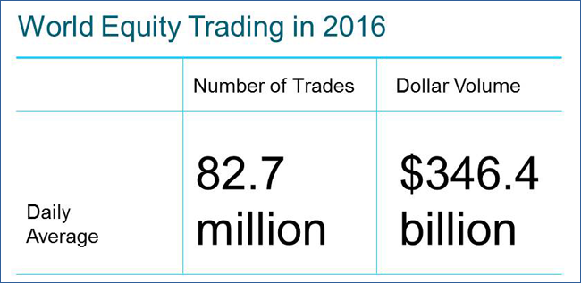 World Equity Trading in 2013