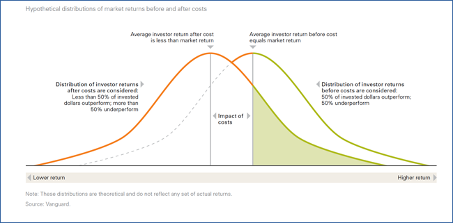 Hypothetical distributions of market returns before and after costs