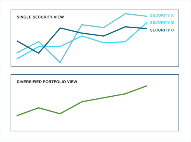 Combining securities in a diversified portfolio adds stability to the overall return profile