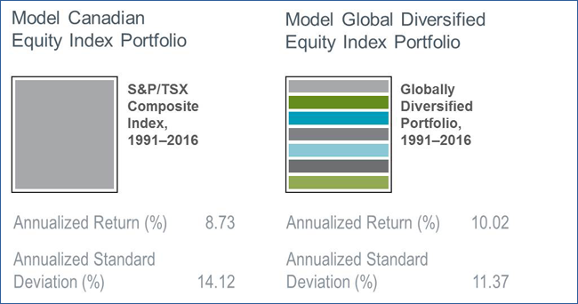 Performance of the S&P/TSX Composite between 1991 and 2013